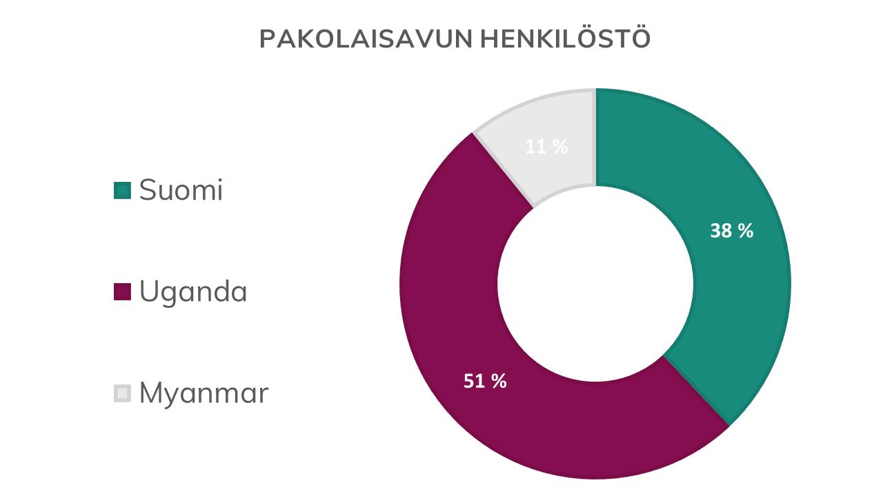 Pakolaisavun henkilöstö graafi, Pakolaisavulla on henkilöstöä Suomessa, Ugandassa ja Myanmarissa