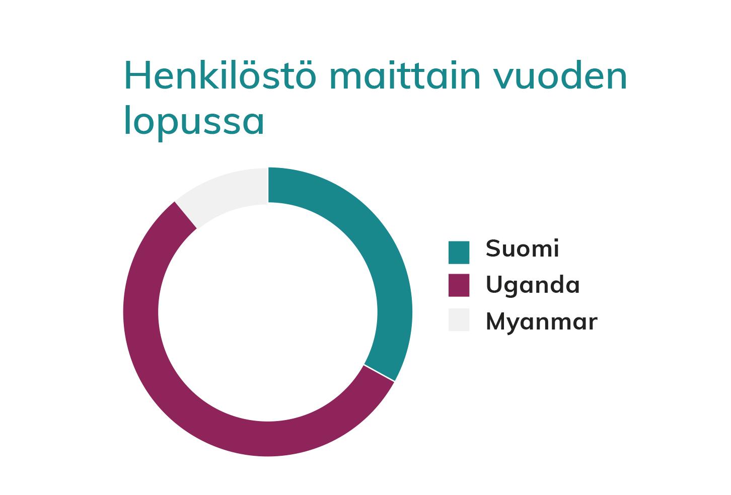 Graafi Pakolaisavun henkilöstön jakautumisesta maittain. Pakolaisavulla on henkilöstöä Suomessa, Ugandassa ja Myanmarissa.